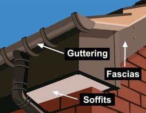 diagram of guttering, fascias & soffits